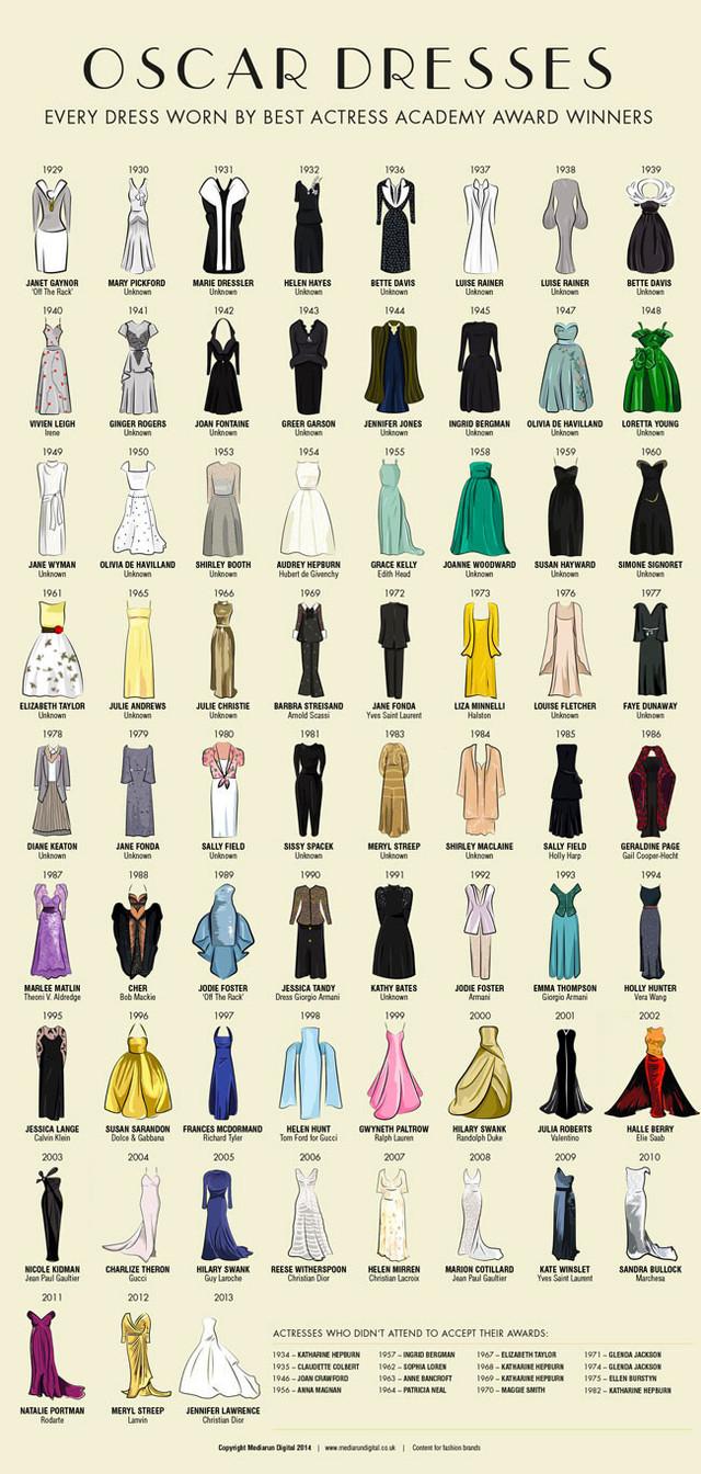 Happy Oscar Day!